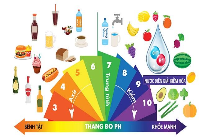 nên tránh ăn thực phẩm có tính axit cao khi bị tê bàn tay sau sinh
