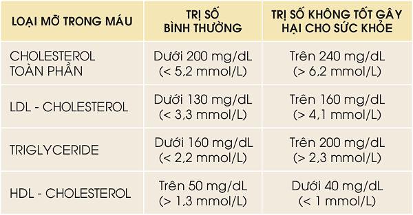 cholesterol-bao-nhieu-la-cao-binh-thuong-nguy-hiem