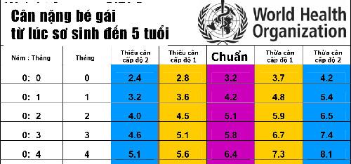 Bảng chiều cao cân nặng của bé gái theo WHO