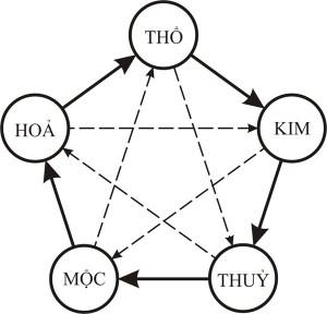 chon-nam-sinh-con-theo-ngu-hanh