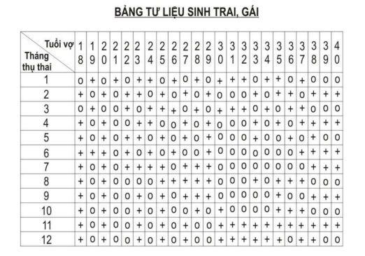 bang-tinh-thang-thu-thai-sinh-con-trai-con-gai